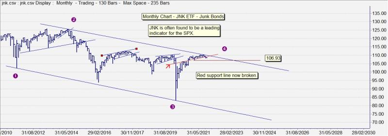 JNK - 10Oct21
